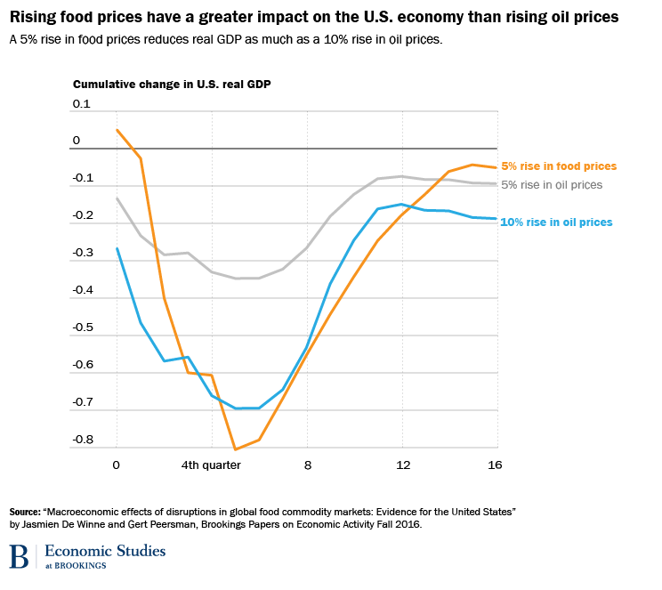 Rising food prices have a greater impact on the US economy than rising oil prices
