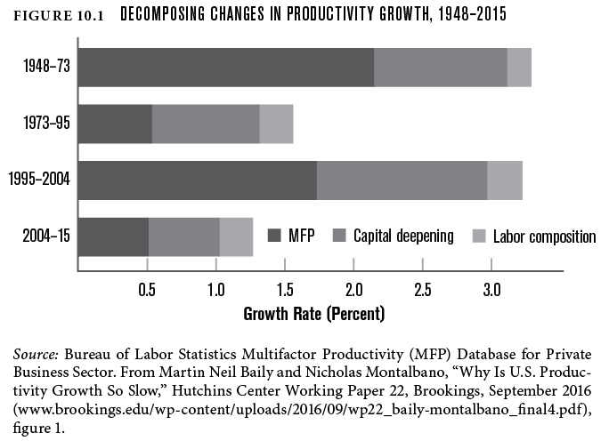 Decomposing changes in productivity growth, 1948-2015