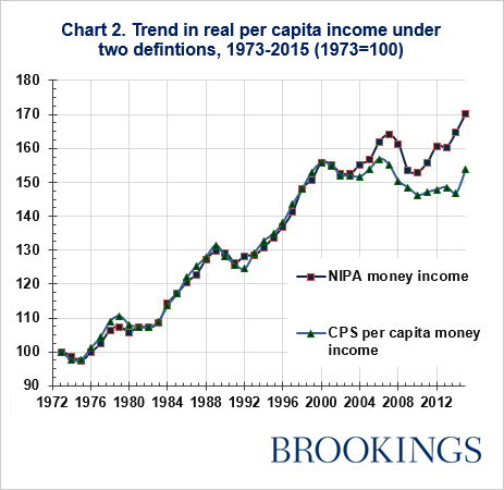 Trend in real per capital income under two definitions