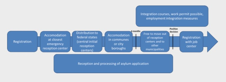 Refugee arrival and reception process