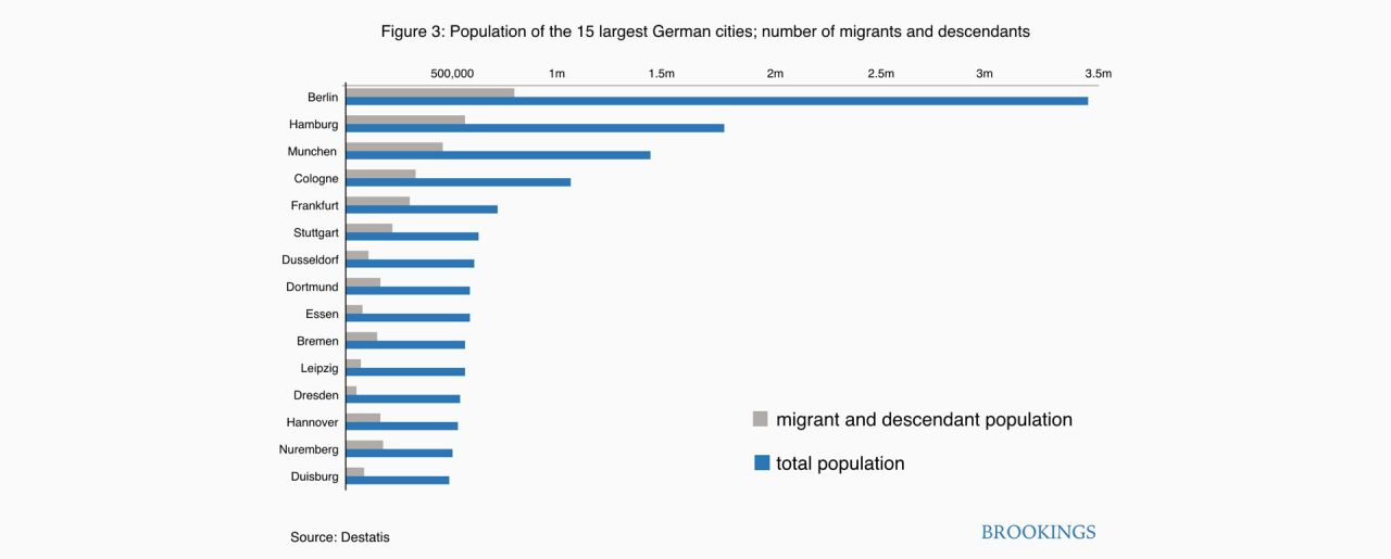 Figure 3. Population of the 15 largest Germany cities, number of migrants and descendants