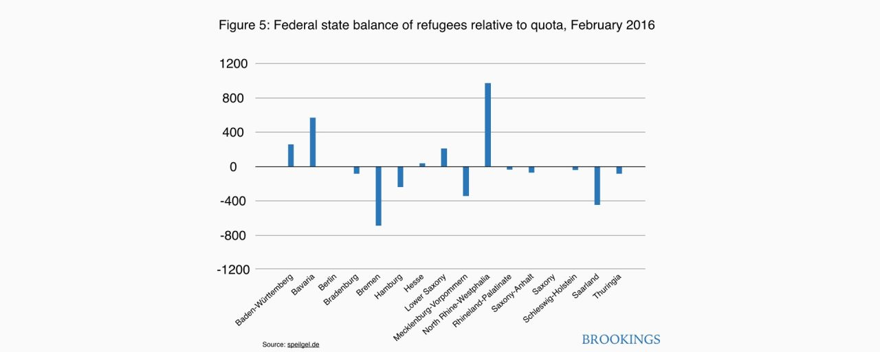 Figure 5. Federal state balance of refugees relative to quota, 2015