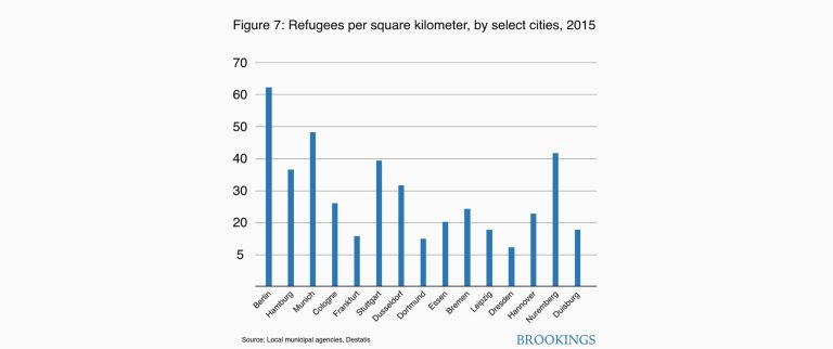 Figure 7: Refugees per square kilometer, by select cities, 2015