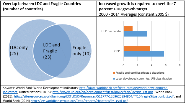 Figure 1: Overlap and growth rates between LDC and fragile countries