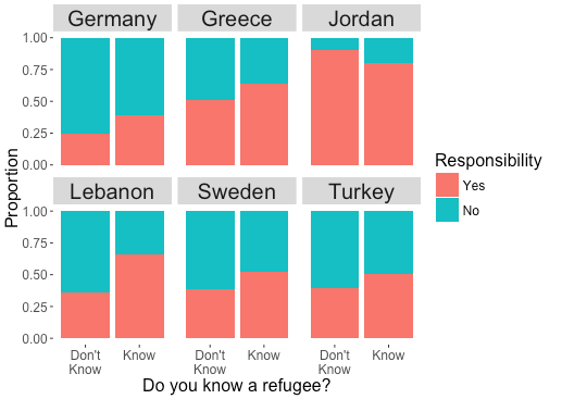 Does your country have a responsibility to help refugees? (split by knowing a refugee)