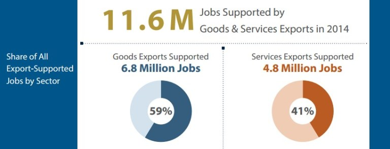 fig1-jobs-supported-by-exports-2014