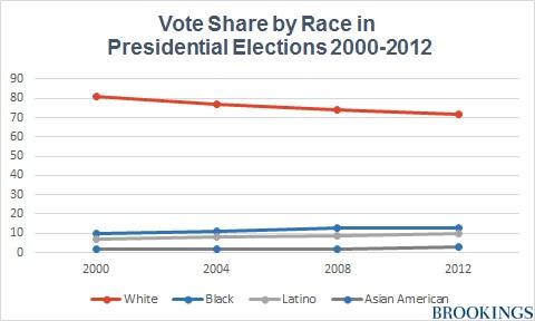 Source: CNN Exit Polling