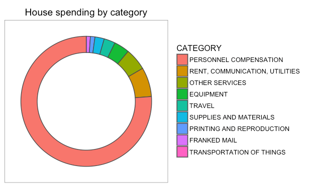 gs_20160914_house-spending-by-category