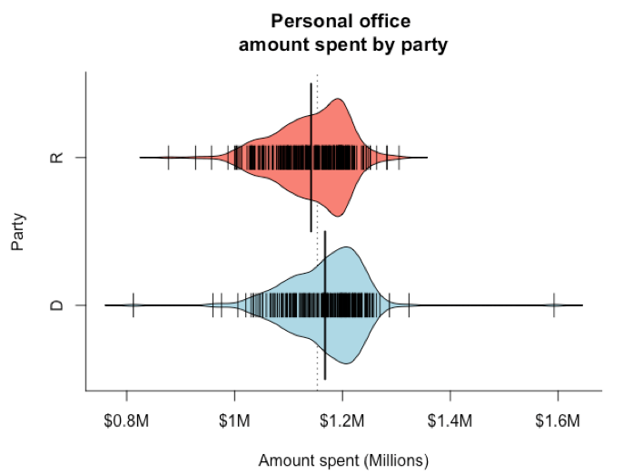 gs_20160914_personal-office-amount-spent-by-party