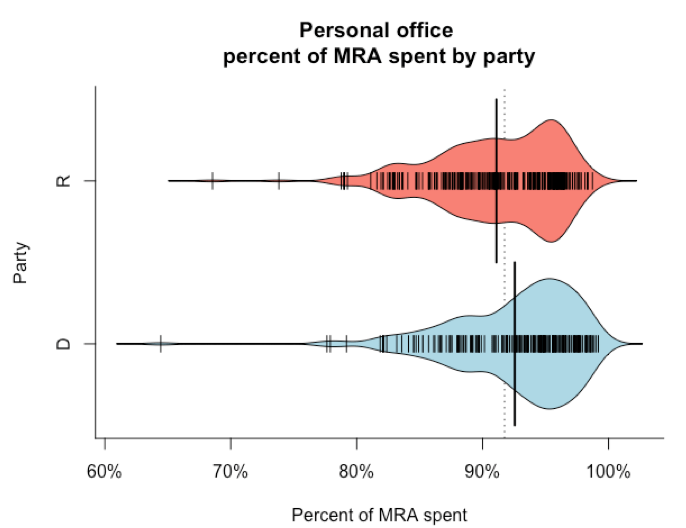gs_20160914_personal-office-percent-of-mra-spent-by-party