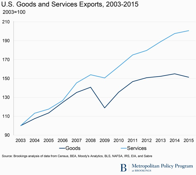 U.S. Goods and Services Exports, 2003-2015