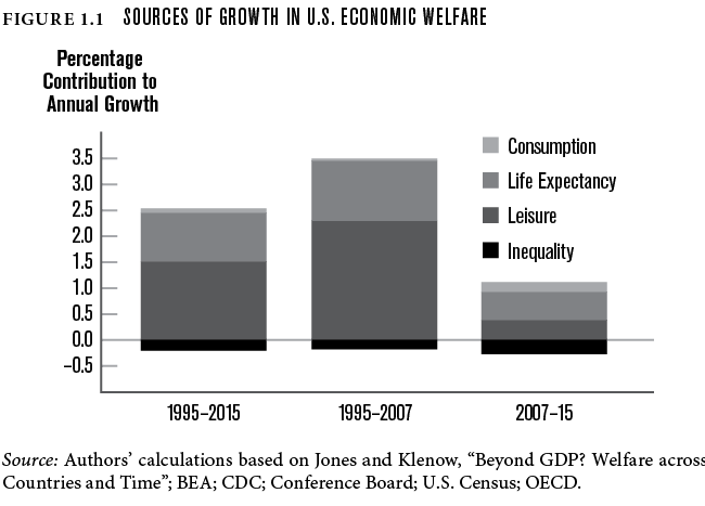 Sources of growth in U.S. economic welfare