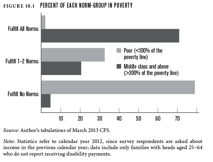 Percent of each norm-group in poverty.