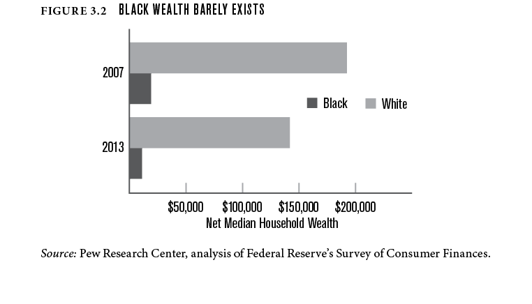Black wealth barely exists