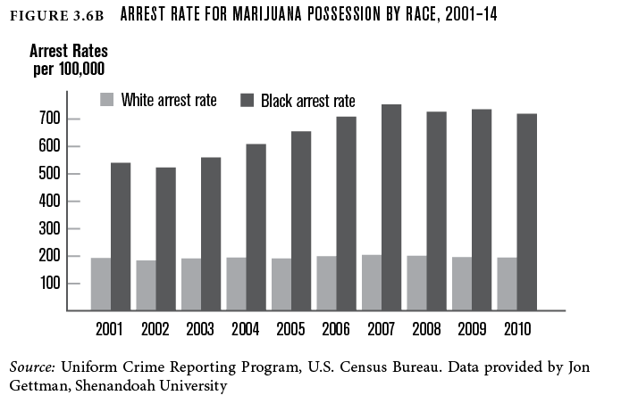 Arrest rate for marijuana possession by race, 2001-14