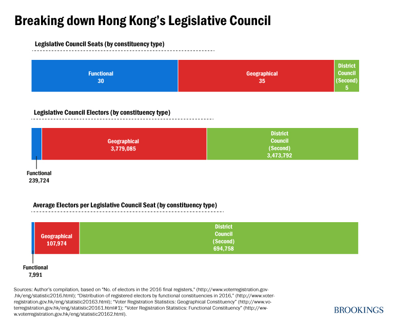 Breaking down Hong Kong's Legislative Council