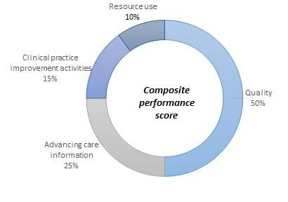composite_performance_score