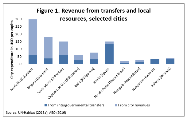 figure-1-revenue-from-transfers