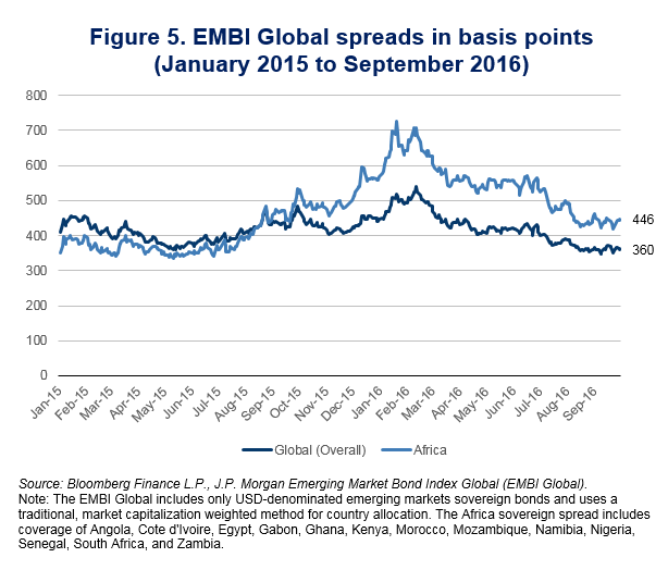 figure-5-embi-global-spreads-in-basis-points