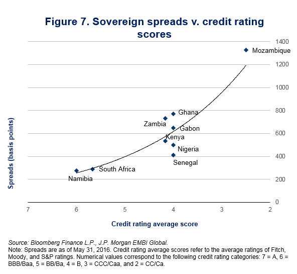 figure-7-sovereign-spreads