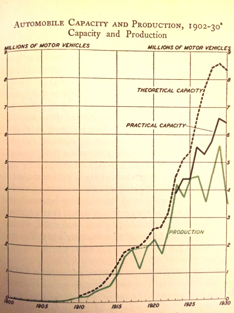 Chart showing automobile capacity and production, 1902-1030