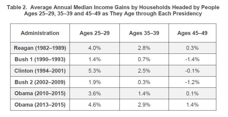 Administration Ages 25–29 Ages 35–39 Ages 45–49 Reagan (1982–1989) 4.0% 2.8% 0.3% Bush 1 (1990–1993) 1.4% 0.7% -1.4% Clinton (1994–2001) 5.3% 2.5% -0.1% Bush 2 (2002–2009) 1.9% 0.3% -1.2% Obama (2010–2015) 3.6% 1.4% 0.1% Obama (2013–2015) 4.6% 2.9% 1.4%