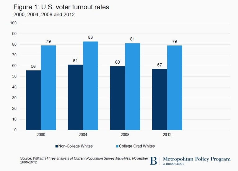 gs_20161031_figure-1-voter-turnout