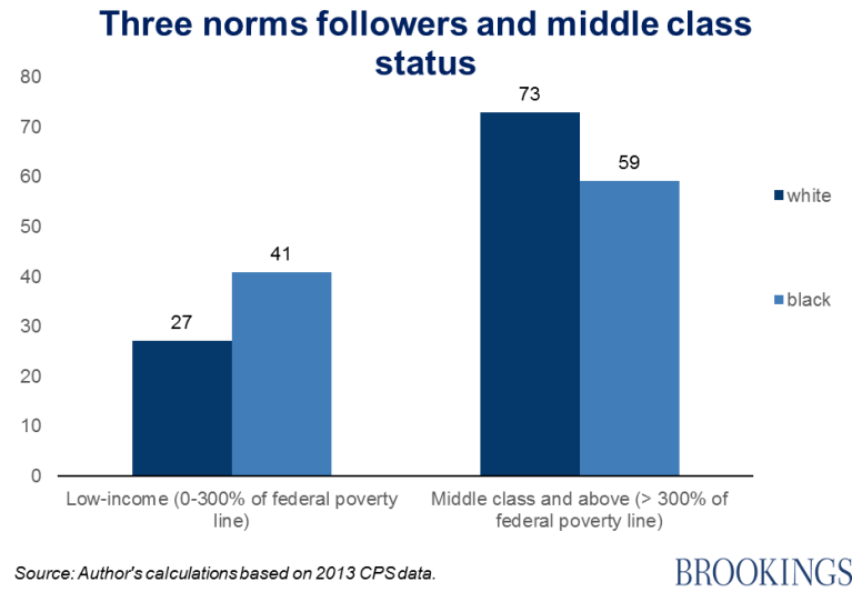 Chart 2 - three norms followers and middle class status