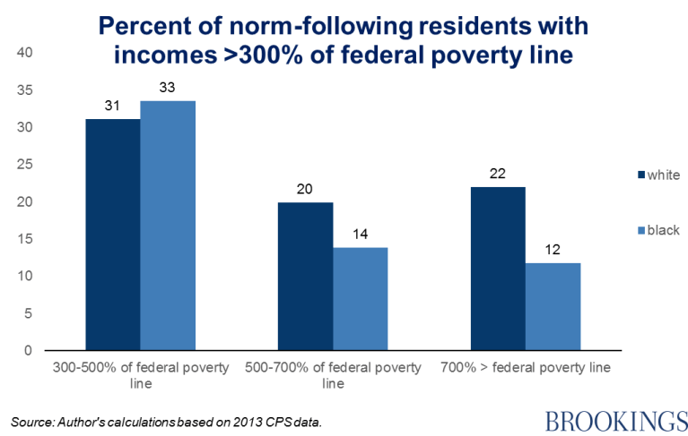 Chart 3 - percent of norm-following residents with income >300% of federal poverty line
