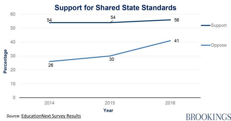 support-for-shared-state-standards-graphics_10-10-16