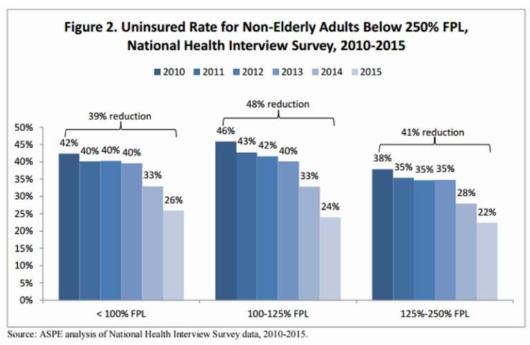 uninsured nonelderly
