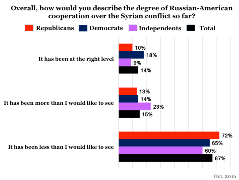 Poll showing how Democratic, Republican, and Independent respondents feel about US cooperation with Russia over Syria.