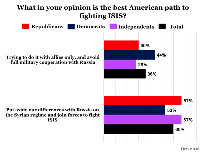 Poll showing views on the best ways to fight the Islamic State