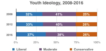 Graphic showing uptick in liberal identification among youth after 2012 election.