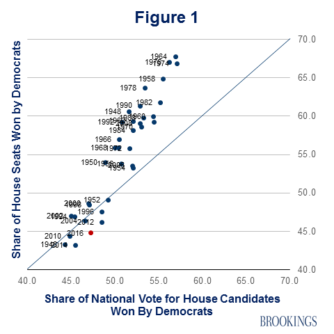 Graph showing vote share versus share of seats.