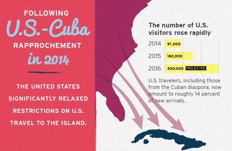 Following U.S.-Cuba rapprochement in 2014, the United States significantly relaxed restrictions on U.S. travel to the island