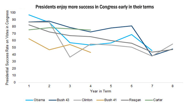 Presidents enjoy more success in Congress early in their terms