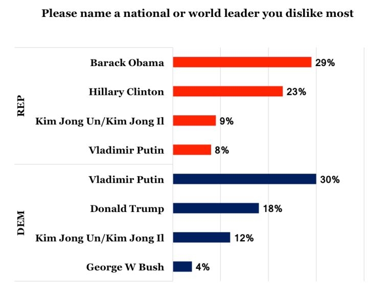 Poll showing favorite world leaders among Democratic and Republican respondents.