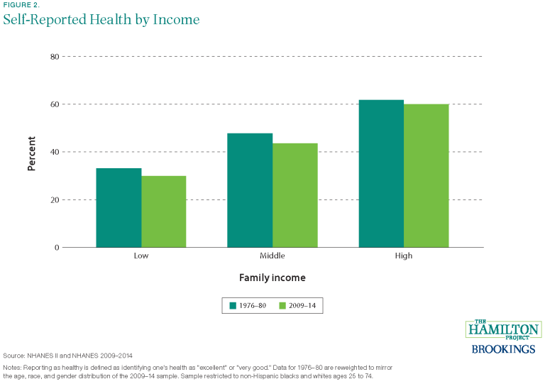 This chart shows the difference in self-reported health by income in low, middle, and high income families between 1976-80 and 2009-14.