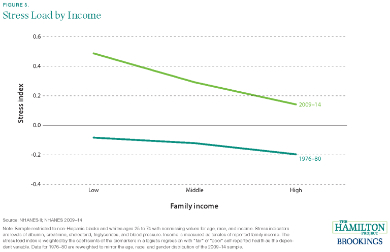 This chart shows the difference in stress load by income for low, middle, and high income families between 1976-80 and 2009-14.