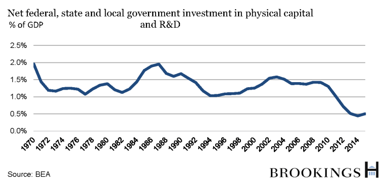 A chart shows the net federal, state and local government investment in physical capital and R&D from 1970-2014.
