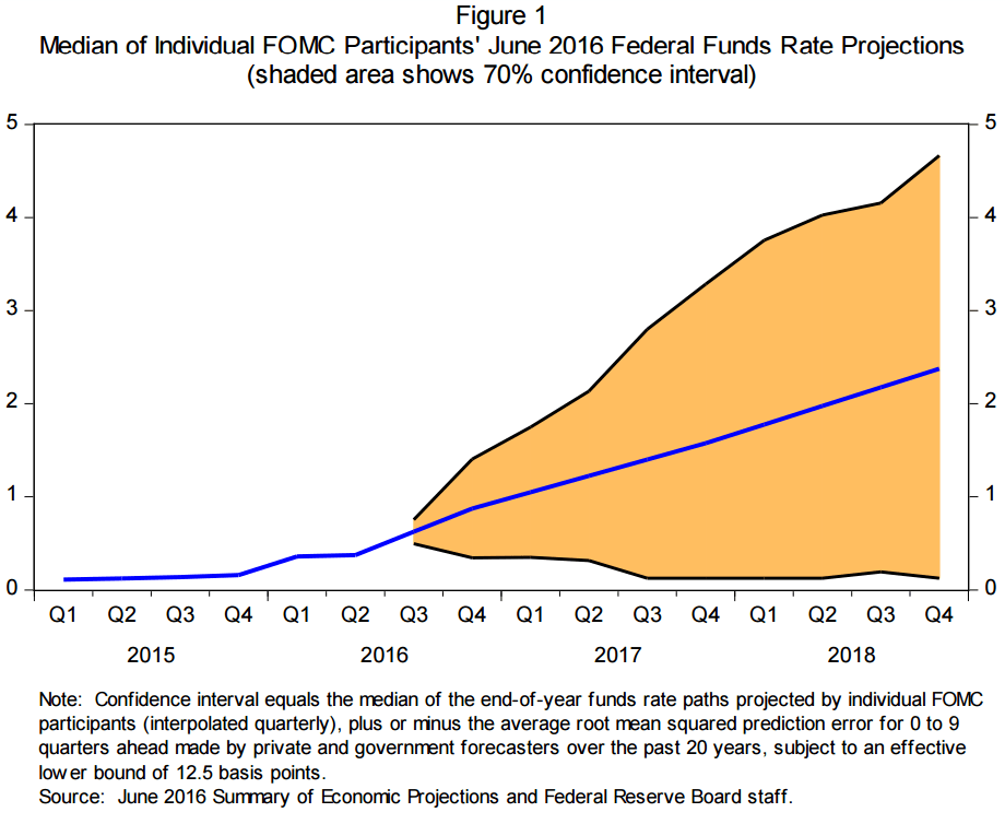 figure 1_median of individual FOMC projections