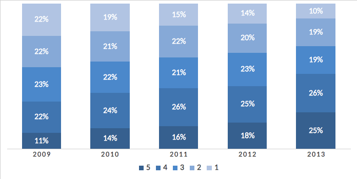 Chart showing self-scoring from 2009-2013.