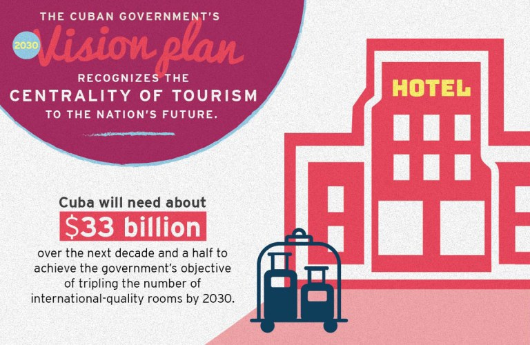 The Cuban government's 2030 Vision Plan recognizes the centrality of tourism to the nation's future