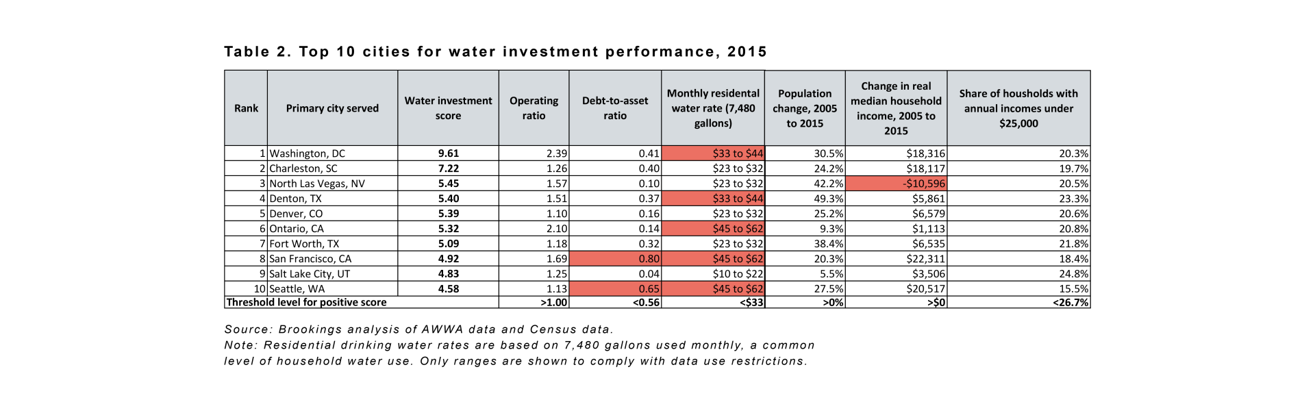 metro_20161213_waterinvestbrief_table 2-1