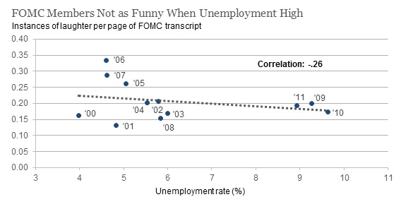 2017.01.13_FOMC members not as funny unemployment NEW