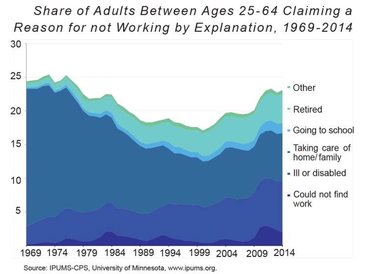 A chart shows the share of adults between ages 25-65 and their reasons for not working.