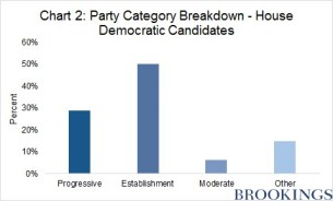 Chart showing breakdown of 2016 democratic candidates for Congress: 50% establishment, approx 30% progressive.
