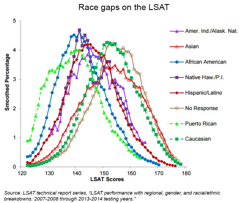 Race gaps in SAT scores highlight inequality and hinder