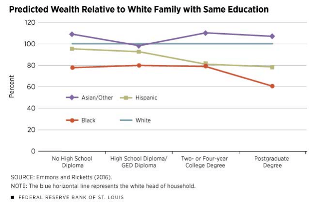A chart shows the predicted wealth of different demographics relative to a white family with the same education.